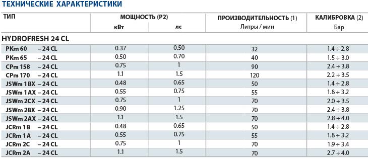 Технические характеристики насосных станций Pedrollo 24CL