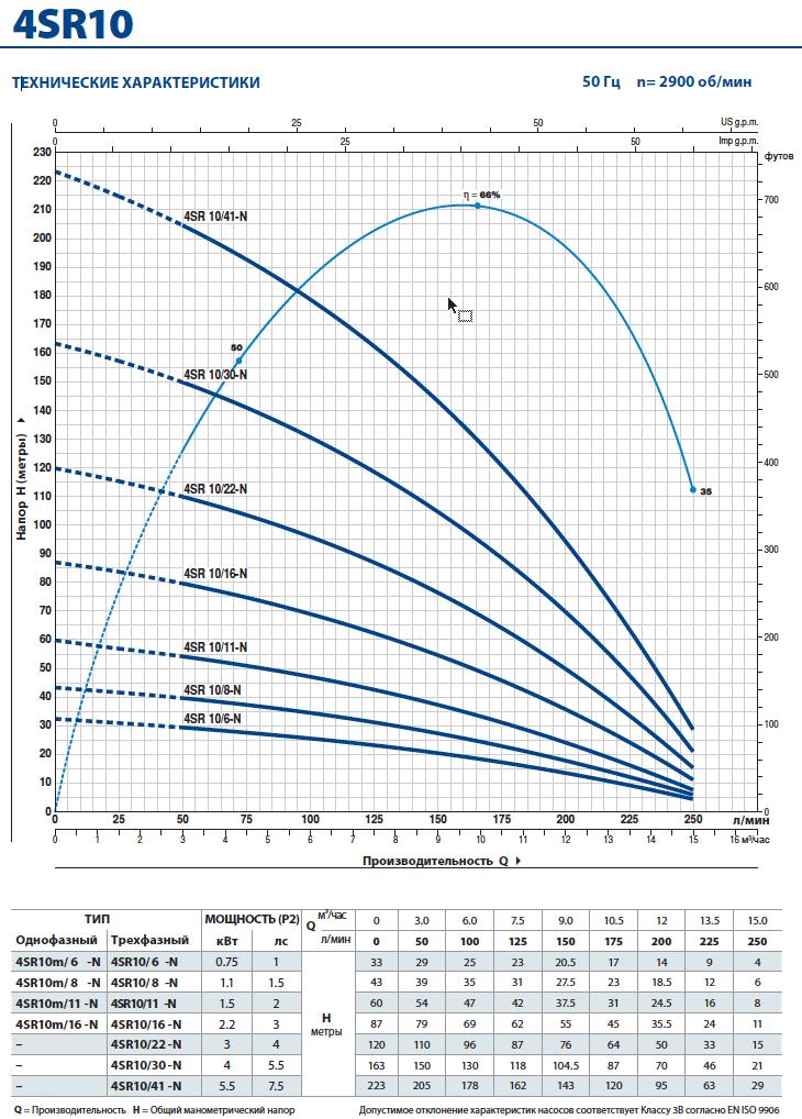 Производительность скважинного насоса Pedrollo 4SR 10
