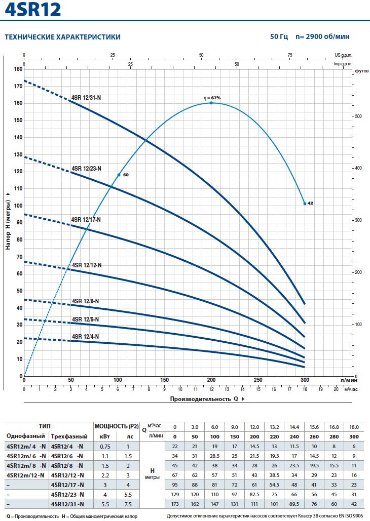 Производительность скважинного насоса Pedrollo 4SR 12