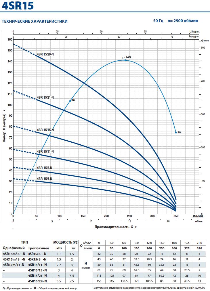 Производительность скважинного насоса Pedrollo 4SR 15