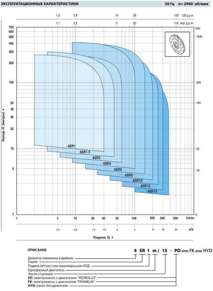 Эксплуатационные характеристики скважинного насоса Pedrollo 4SR