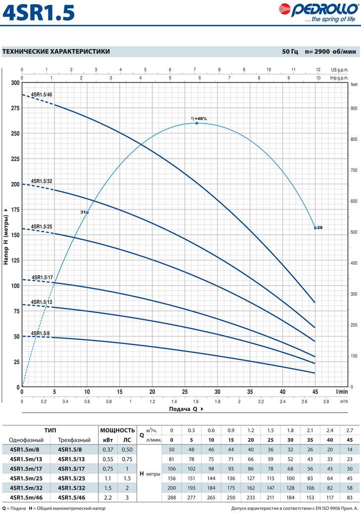 Производительность скважинного насоса Pedrollo 4SR 1.5