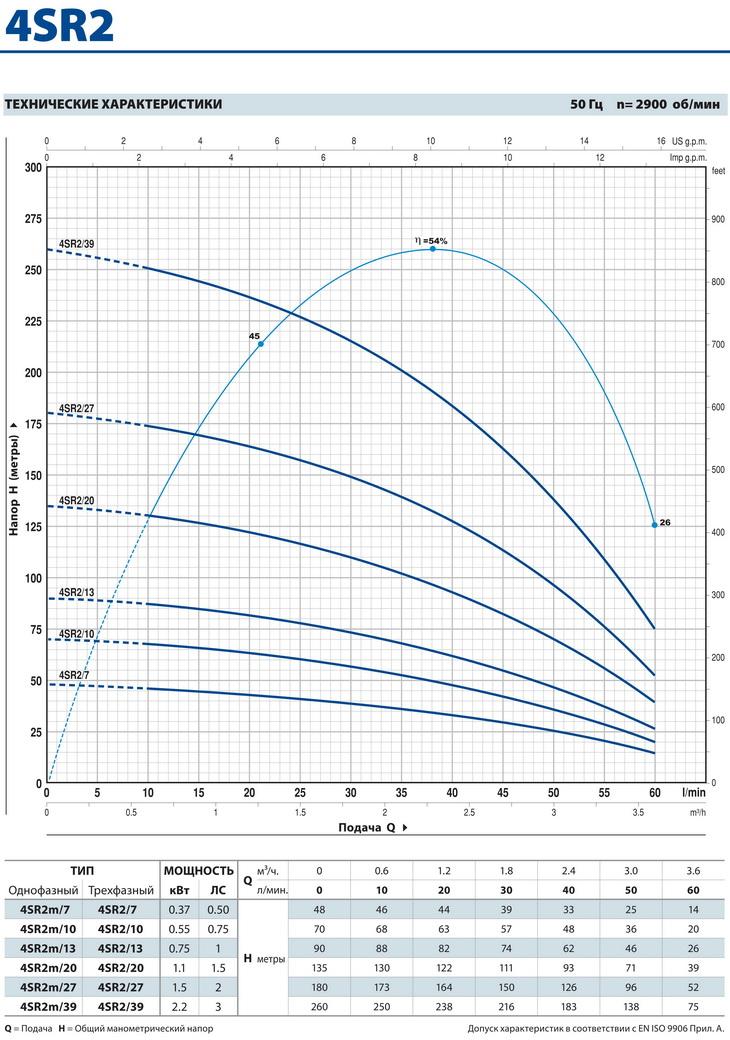 Производительность скважинного насоса Pedrollo 4SR 2