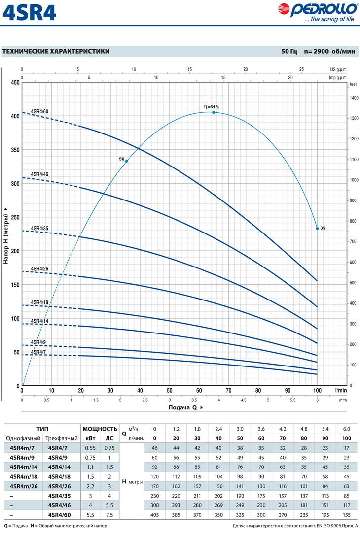 Производительность скважинного насоса Pedrollo 4SR 4