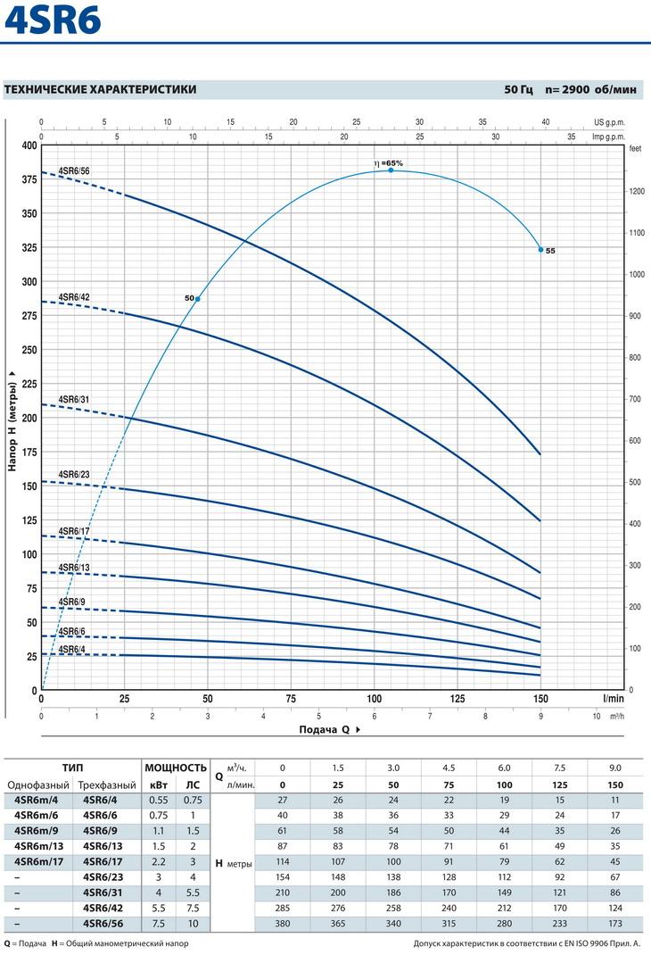 Производительность скважинного насоса Pedrollo 4SR6