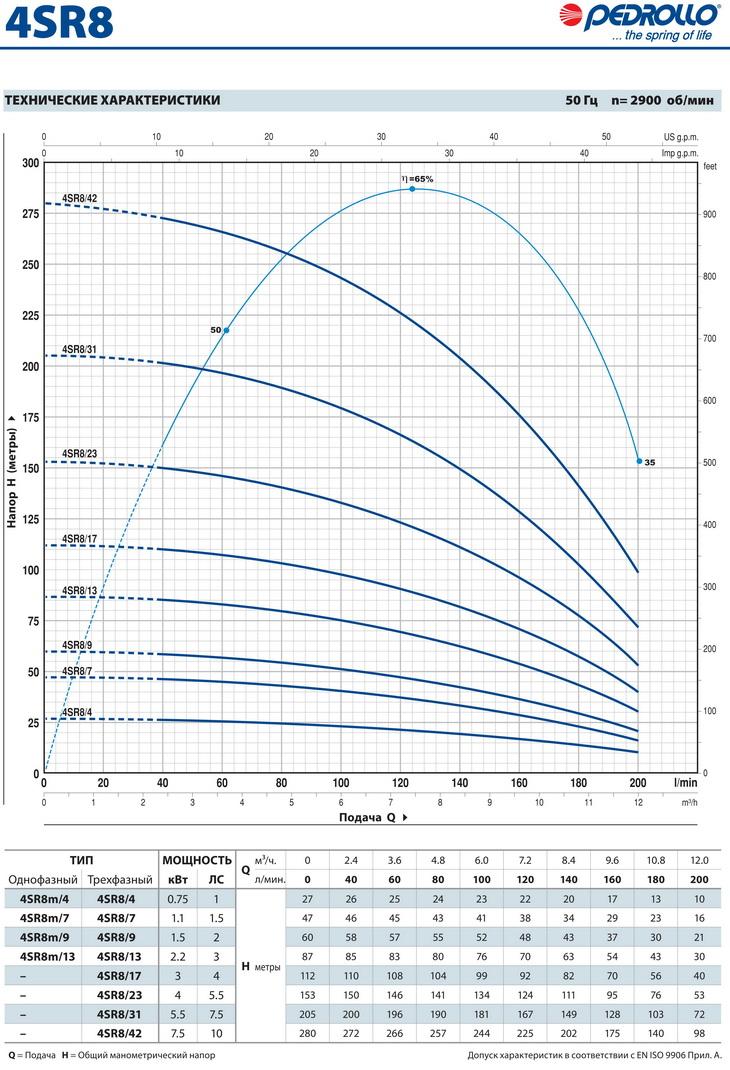 Производительность скважинного насоса Pedrollo 4SR 8