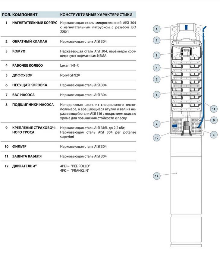 Конструкция скважинного насоса Pedrollo 4SR