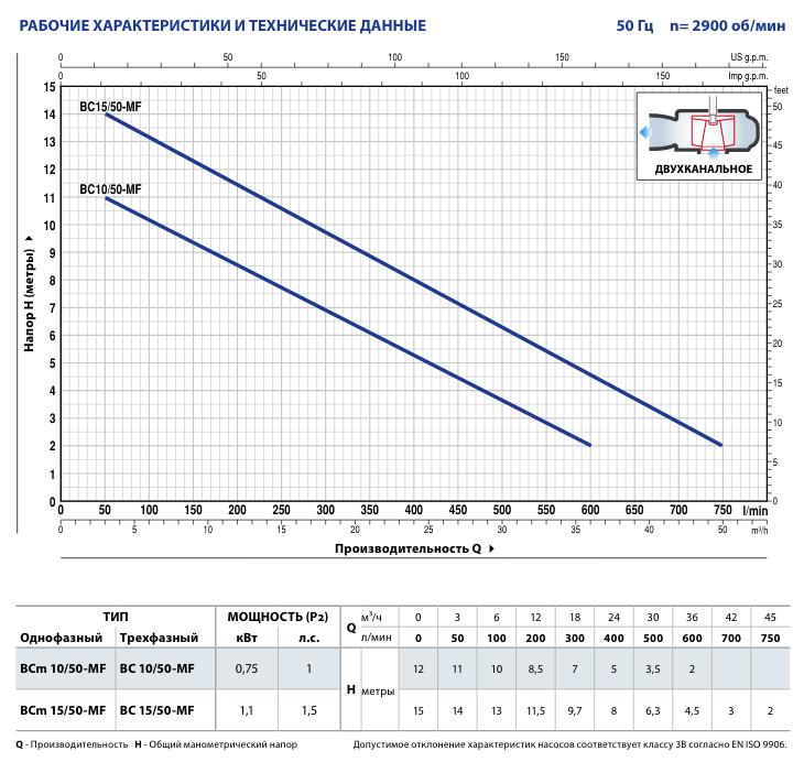 Производительность фекальных насосов Pedrollo BC (BCm) 15/50-MF
