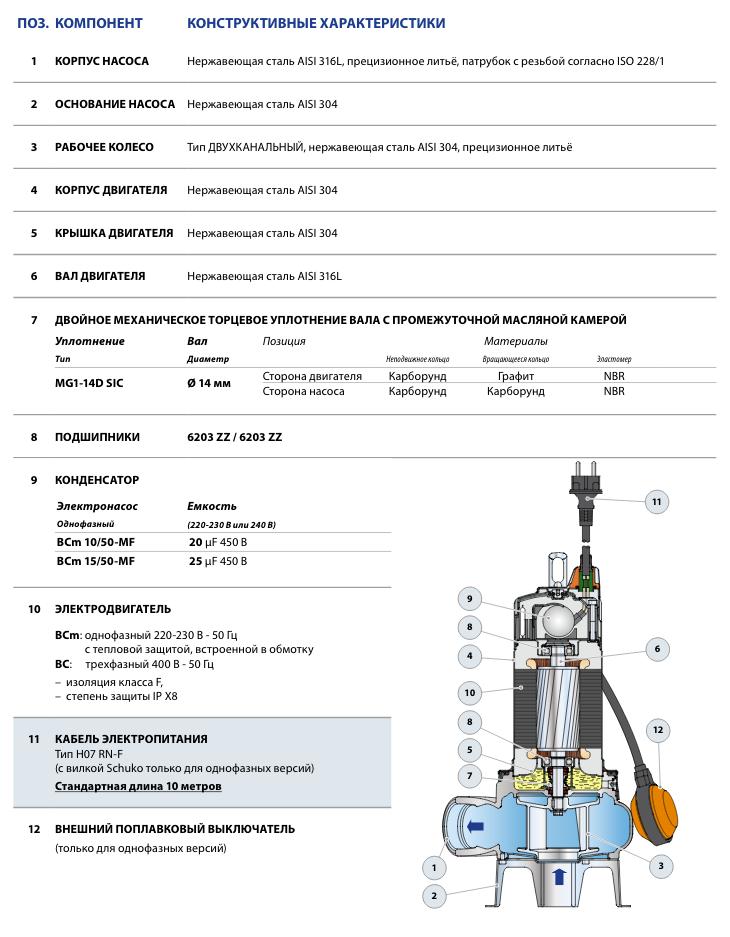 Конструкция фекальных насосов Pedrollo BC (BCm) 15/50-MF