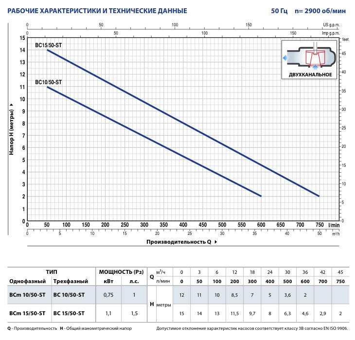 Производительность фекальных насосов Pedrollo BC 15/50-ST
