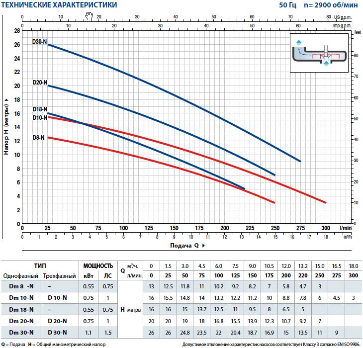 Производительность дренажных насосов Pedrollo D 20-N (Dm 20-N)