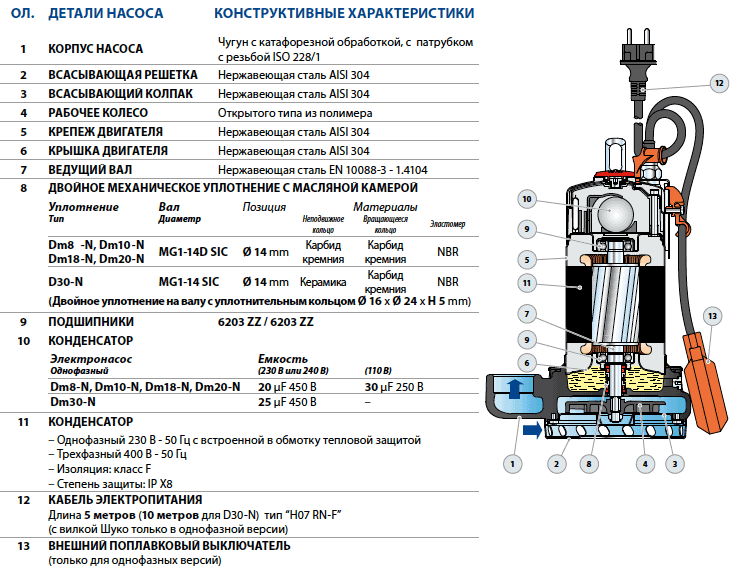 Устройство дренажных насосов Pedrollo Dm 8-N