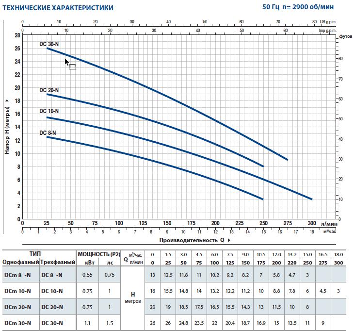 Технические характеристики дренажных насосов Pedrollo DC-N