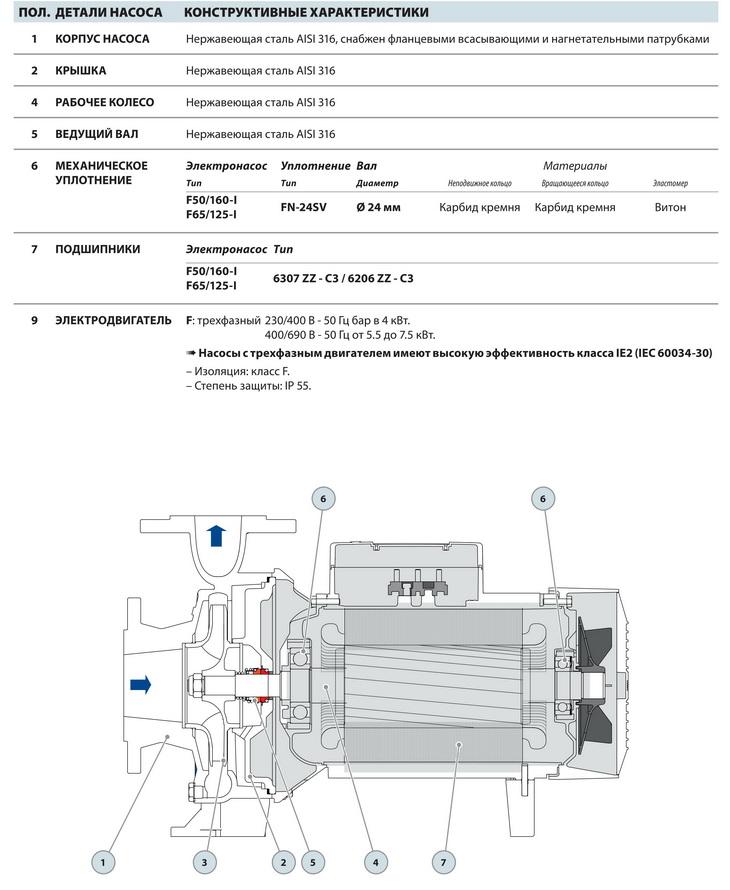Конструкция промышленного насоса Pedrollo F-INOX