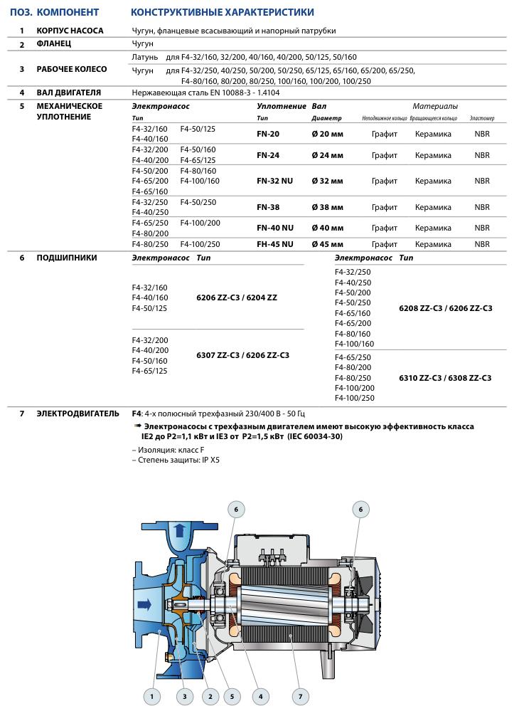 Габаритные размеры промышленного насоса Pedrollo F4