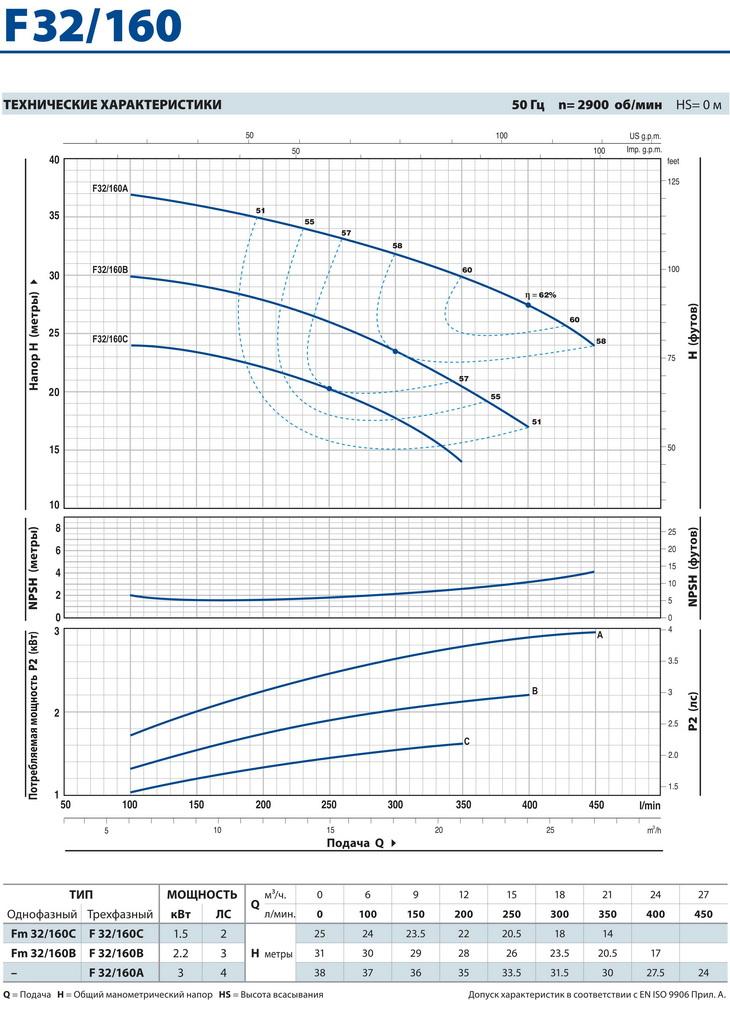 Технические характеристики консольного насоса Pedrollo F32/160