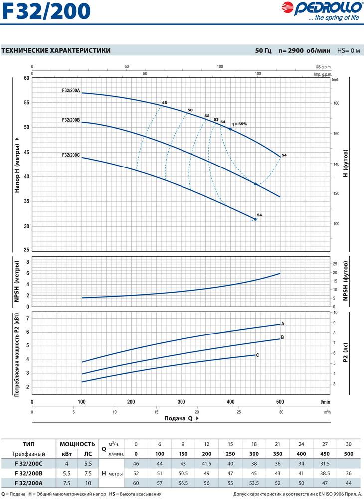 Технические характеристики консольного насоса Pedrollo F32/200