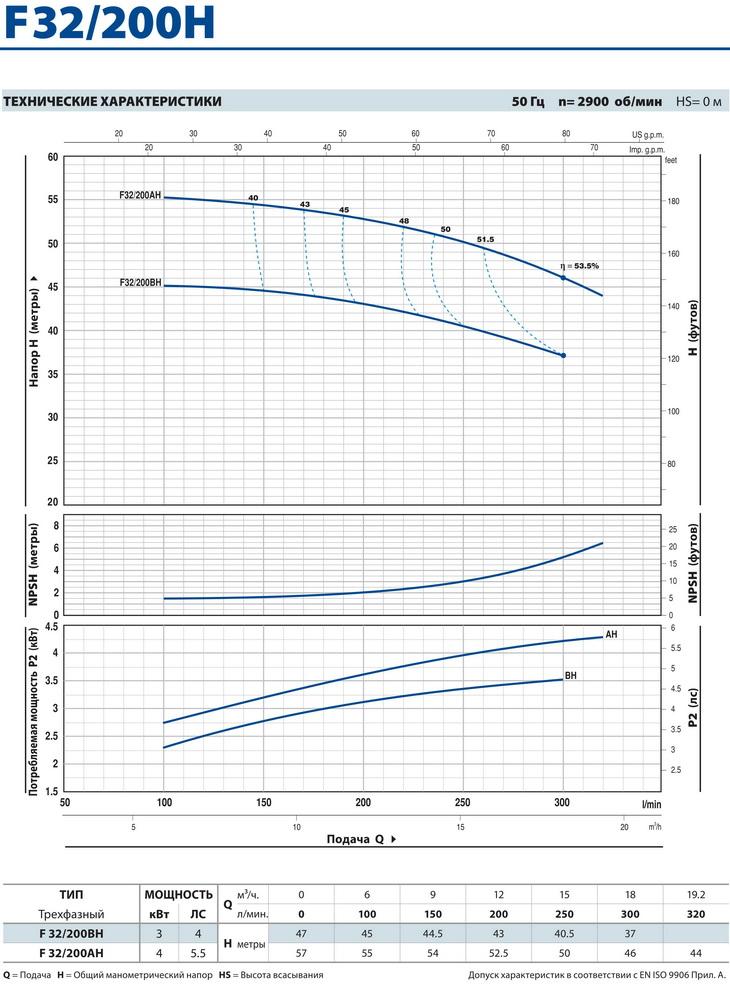 Технические характеристики консольного насоса Pedrollo F32/200H