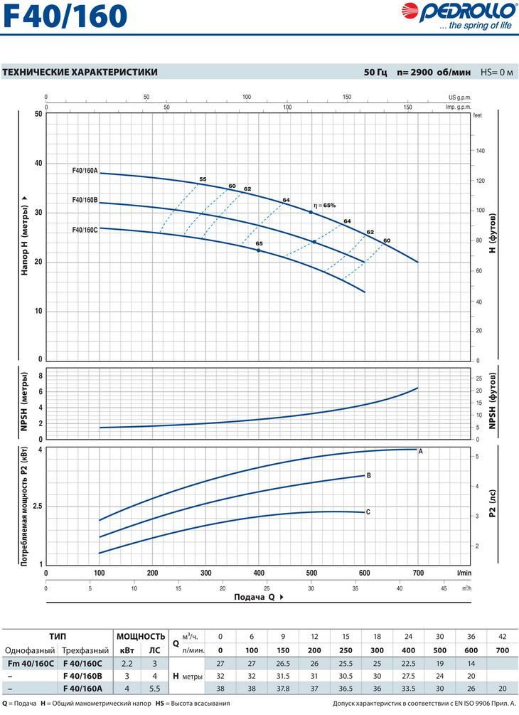 Технические характеристики консольного насоса Pedrollo F40/160