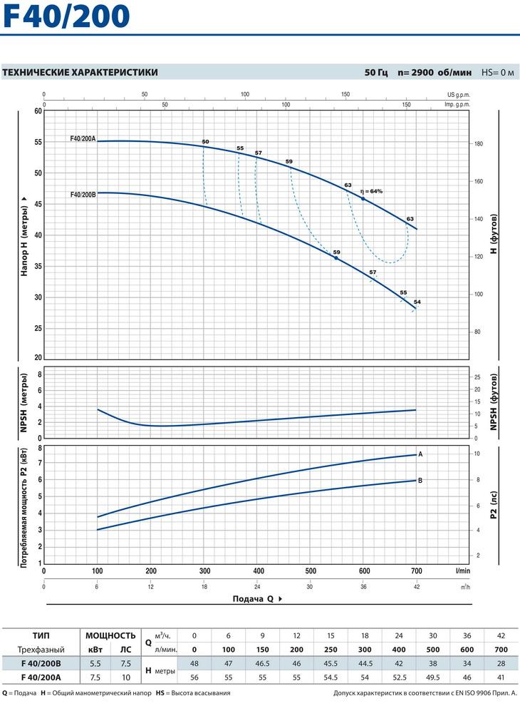 Технические характеристики консольного насоса Pedrollo F40/200
