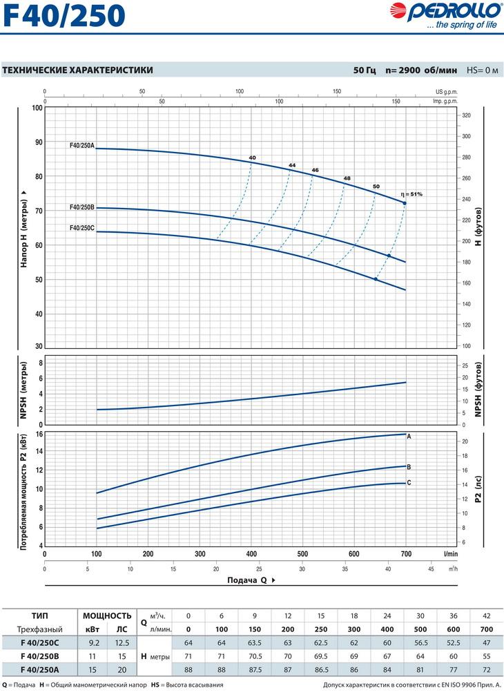 Технические характеристики консольного насоса Pedrollo F40/250