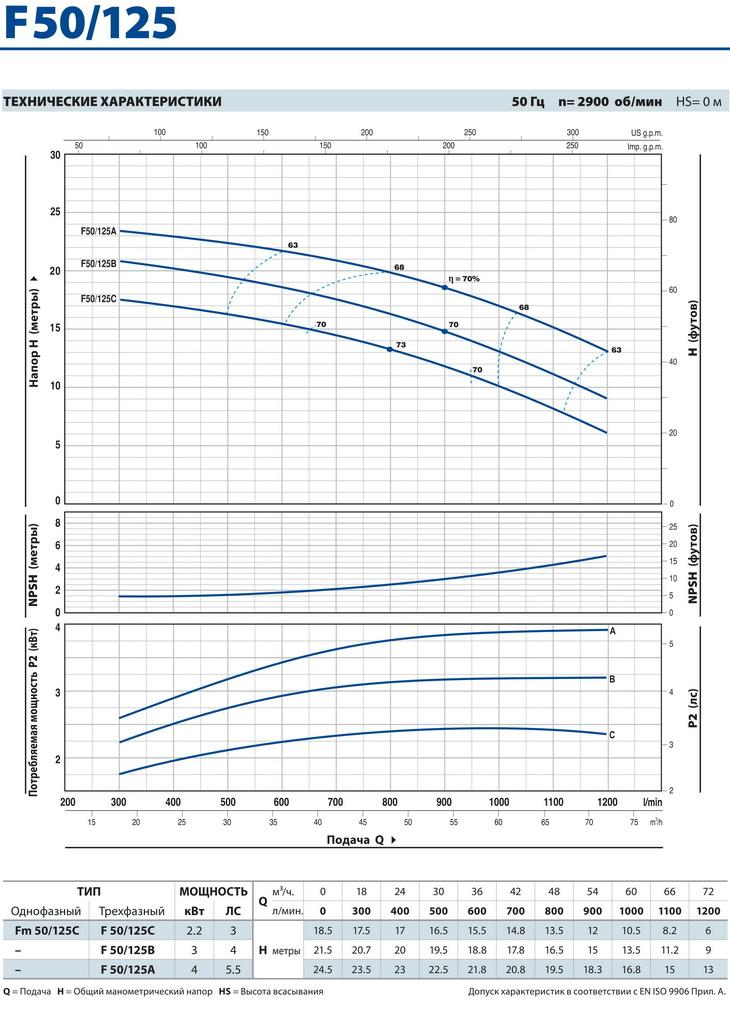 Технические характеристики консольного насоса Pedrollo F50/125