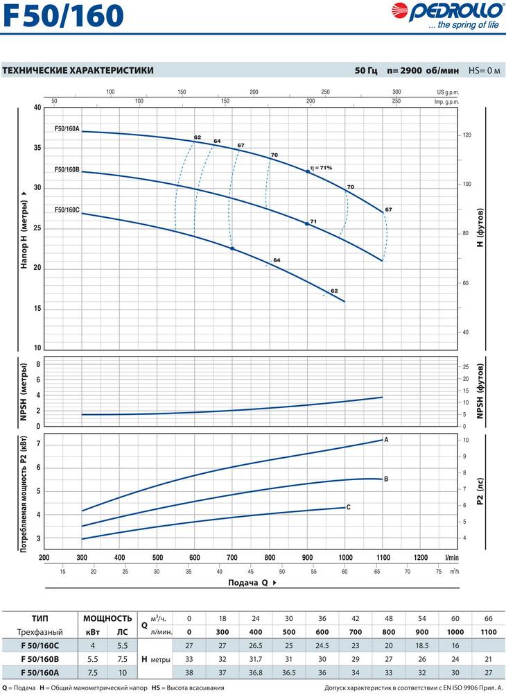 Технические характеристики консольного насоса Pedrollo F50/160