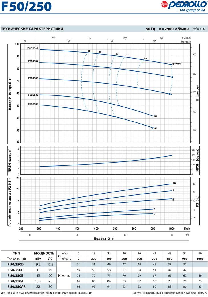 Технические характеристики консольного насоса Pedrollo F50/250
