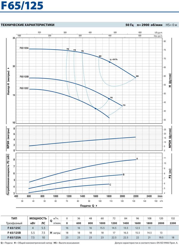 Технические характеристики консольного насоса Pedrollo F65/125