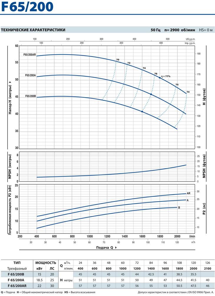 Технические характеристики консольного насоса Pedrollo F65/200