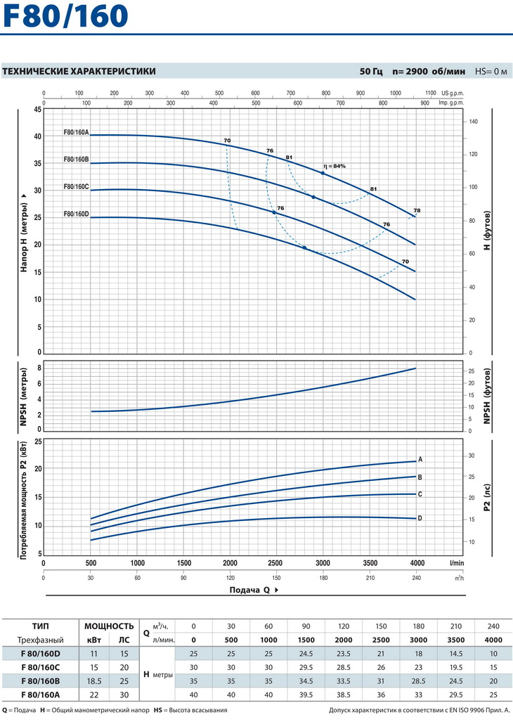 Технические характеристики консольного насоса Pedrollo F80/160