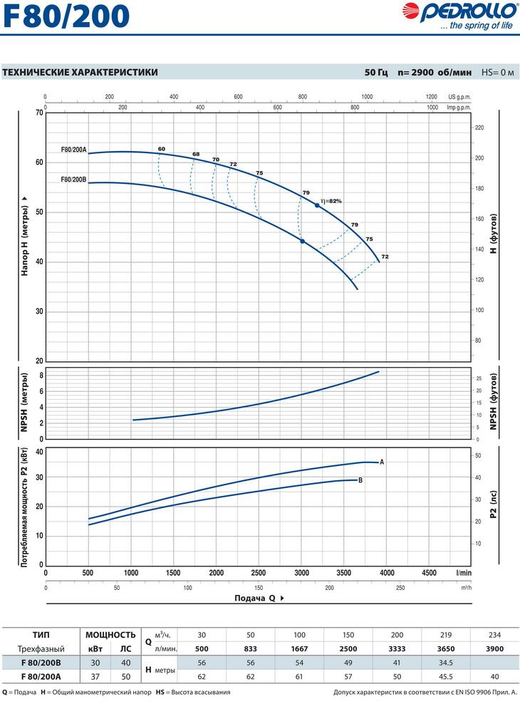 Технические характеристики консольного насоса Pedrollo F80/200