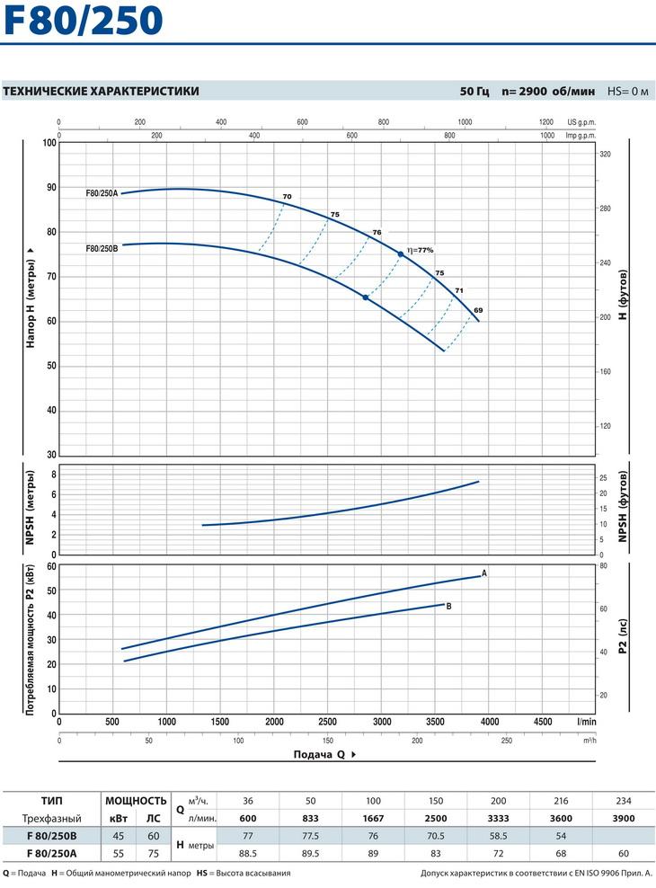 Технические характеристики консольного насоса Pedrollo F80/250