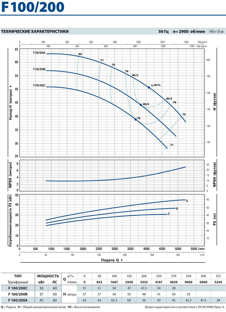 Технические характеристики консольного насоса Pedrollo F100/200