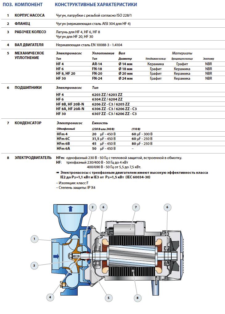 Насос Pedrollo HF высокой производительности