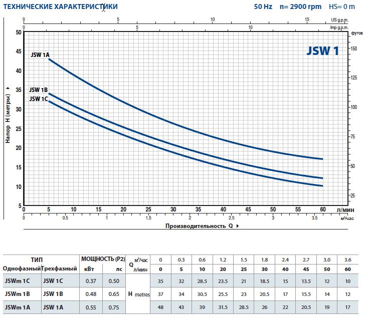 Производительность самовсасывающих насосов Pedrollo JSW1 (JSWm1)