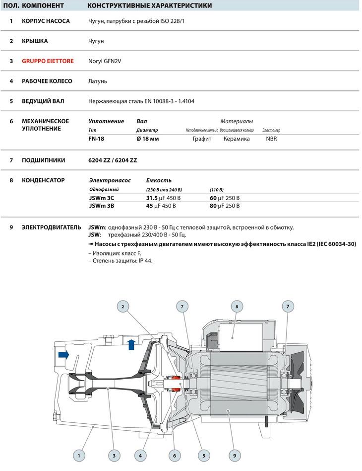 Конструкция самовсасывающих насосов Pedrollo JSW1 (JSWm1)