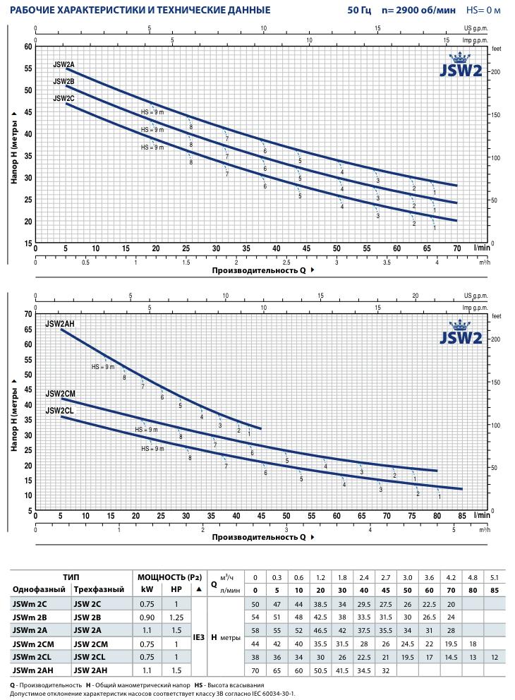 Технические характеристики насосов Pedrollo JSW2