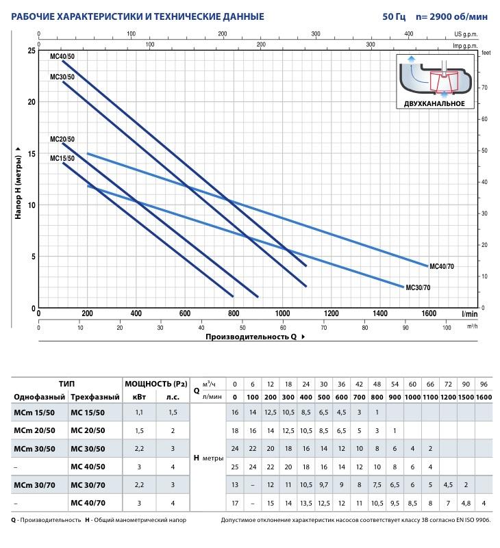 Производительность фекальных насосов Pedrollo MC 20/50