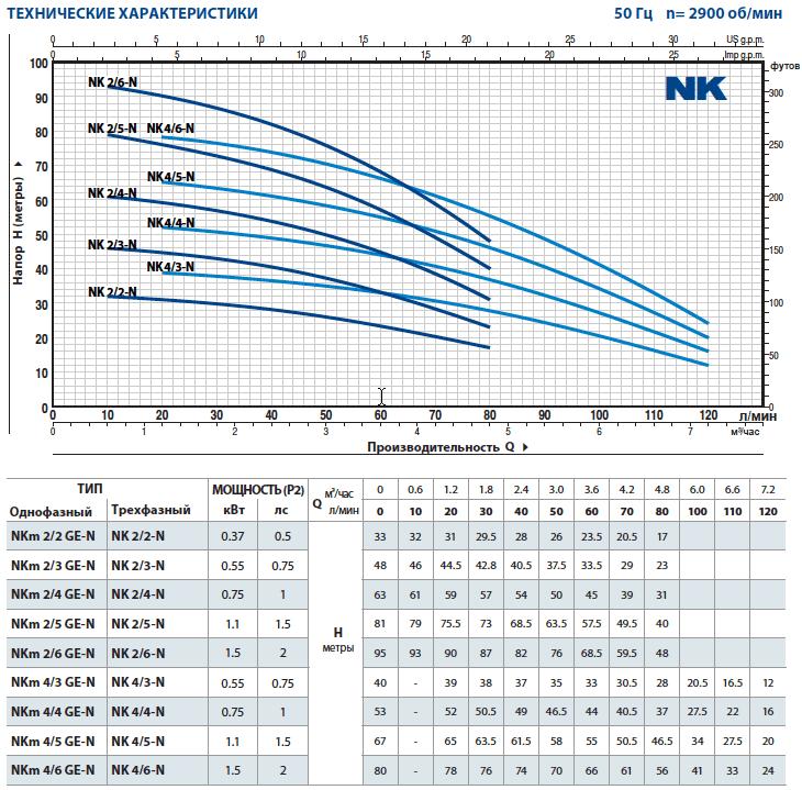Технические характеристики погружного насоса Pedrollo NK