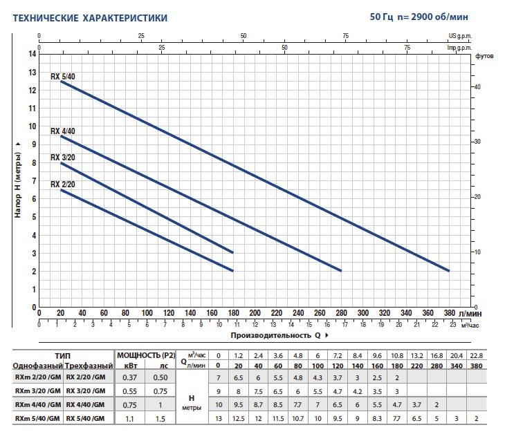 Производительность дренажных насосов Pedrollo RX-VORTEX