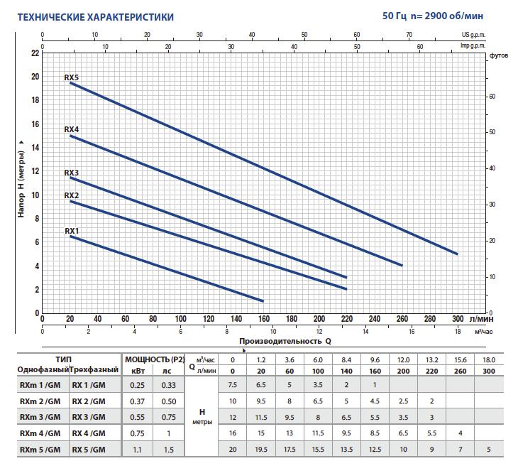 Производительность дренажных насосов Pedrollo RXm 3