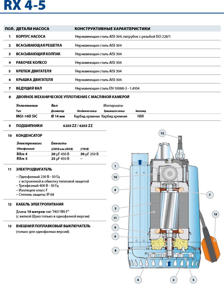 Устройство дренажных насосов Pedrollo RXm 4