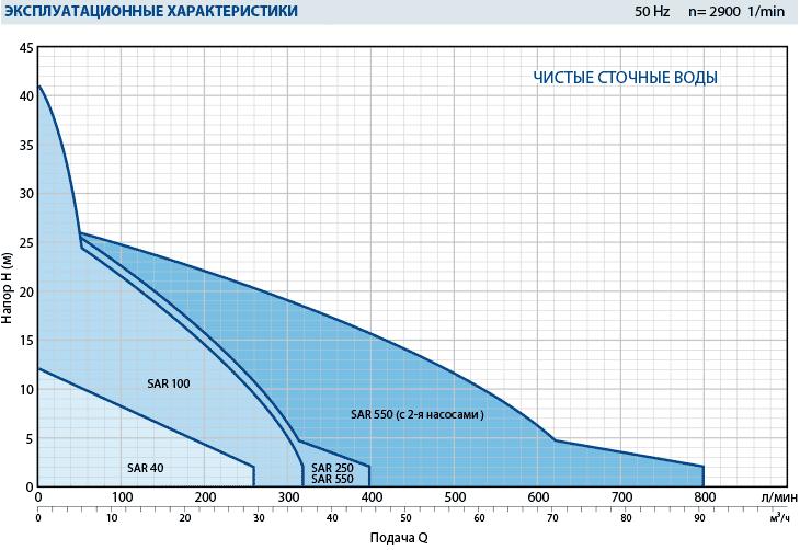 Производительность канализационной насосной станции SAR 100