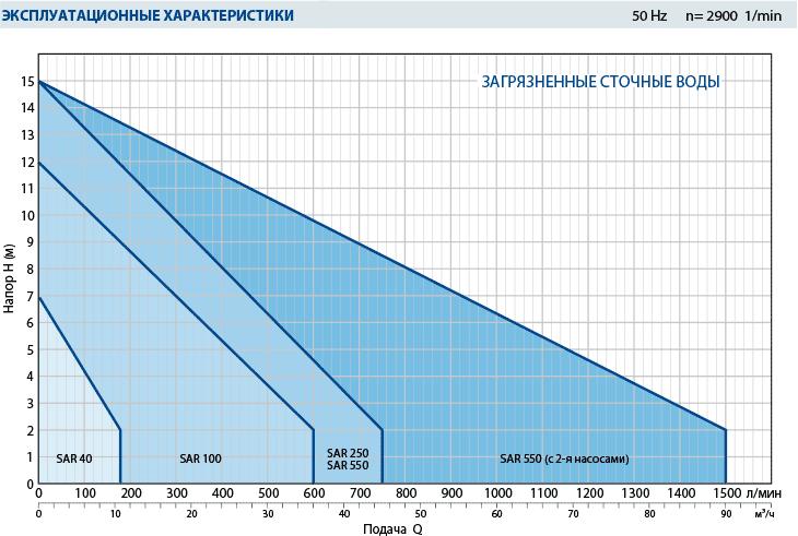 Производительность канализационной насосной станции SAR 40 для загрязненных вод