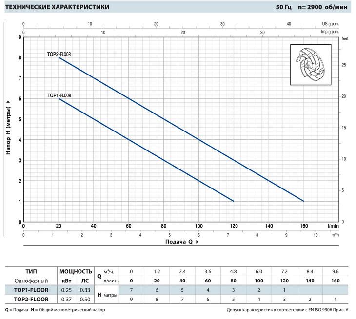Производительность дренажных насосов Pedrollo TOP-FLOOR 2