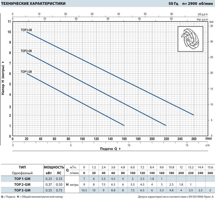 Производительность дренажных насосов Pedrollo TOP 3-GM