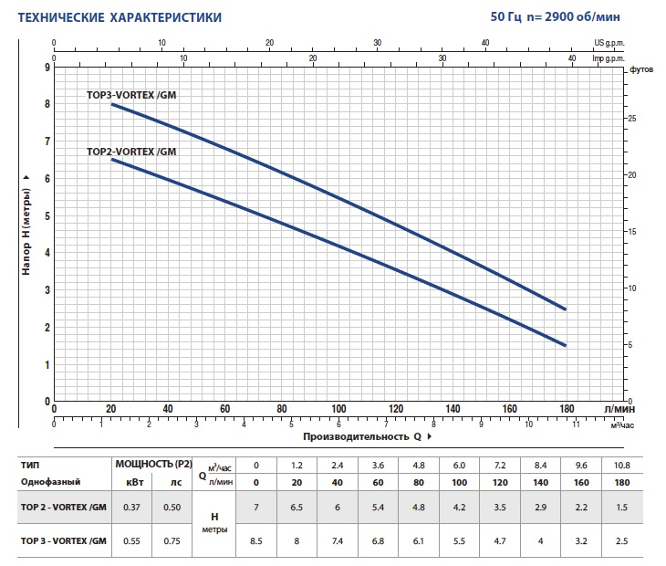 Производительность дренажных насосов Pedrollo TOP-VORTEX