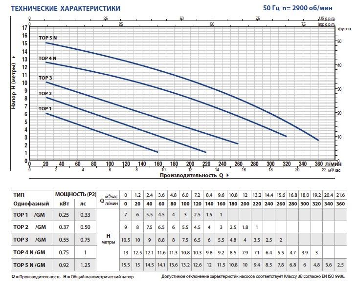 Производительность дренажных насосов Pedrollo TOP-5