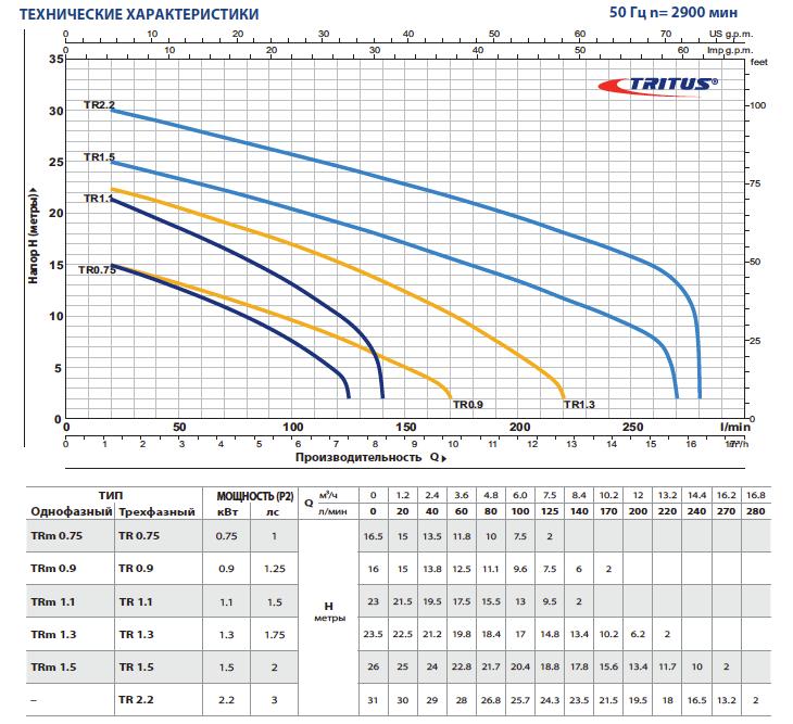 Технические характеристики дренажных насосов Pedrollo TRITUS